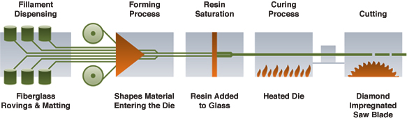 Ultrex Window Pultrusion Process